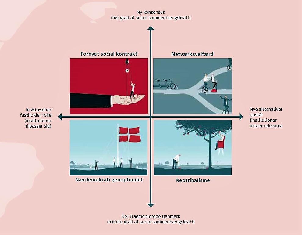 Fire fremtidsscenarier (2)